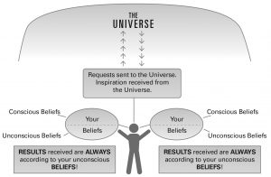 Your conscious and subconscious need to be aligned to attract the results you prefer